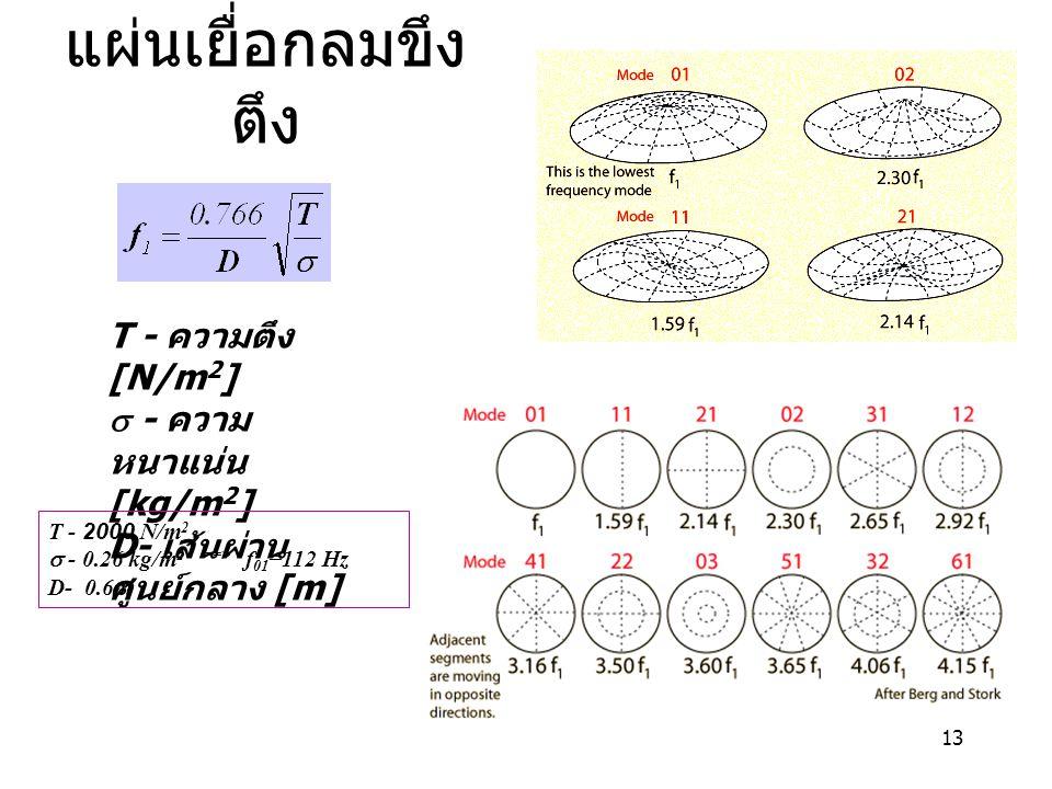 แผ่นเยื่อกลมขึงตึง T - ความตึง[N/m2] s - ความหนาแน่น[kg/m2]